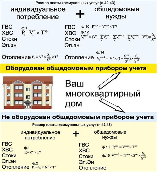 Общая схема расчёта оплаты за ЖКУ согласно 354 ПП РФ.  Дата. постановления Правительства РФ 354 от 6.05.11. изменился...